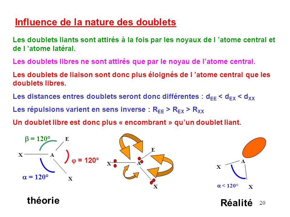 19 XA X X Effet des doubles liaisons La double liaison correspond à 2 doublets soit 4 électrons La charge étant plus importante, la répulsion sera augmentée Les angles vont être modifiés.
