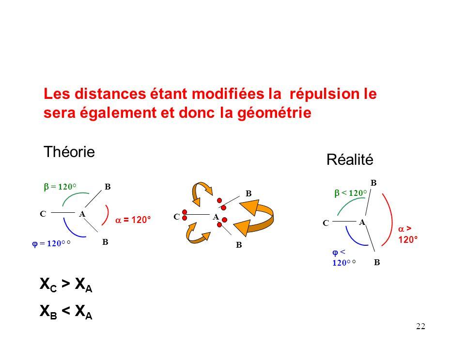 21 Influence de la nature de l 'atome latéral La nature de l'atome lié à l 'atome central va modifier la géométrie moléculaire Si cet atome est plus électronégatif que l 'atome central, les doublets de liaisons se rapprocheront de lui.