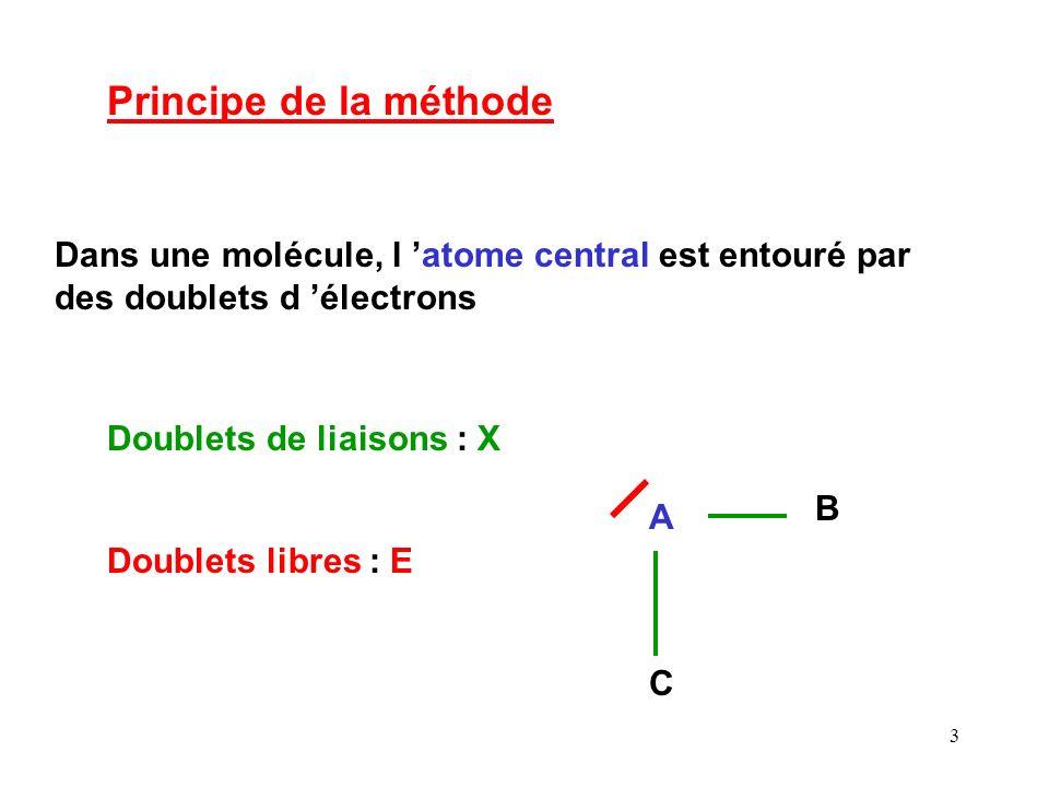 2 Méthode V.S.E.P.R Valence Schell Electronic Pair Répulsion Répulsion des Paires Electroniques de la Couche de Valence Méthode de GILLESPIE