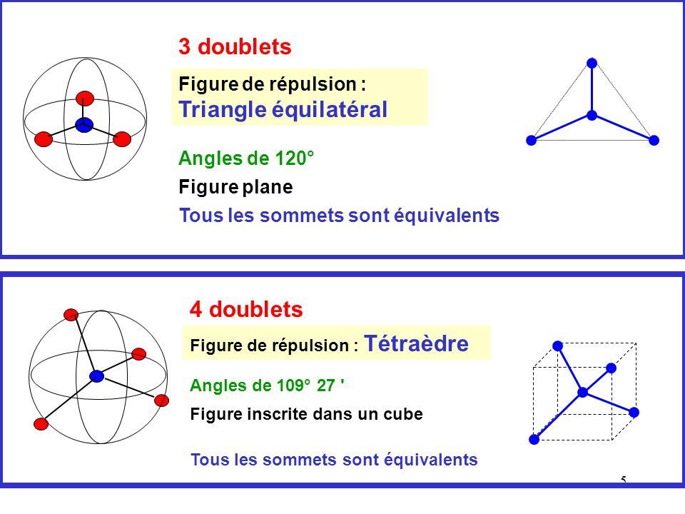4 Ces doublets électriquement chargés se repoussent Ils vont se placer le plus loin possible les uns des autres sur une sphère centrée sur l 'atome central A On obtient une figure de répulsion différente selon le nombre de doublets A X X E X