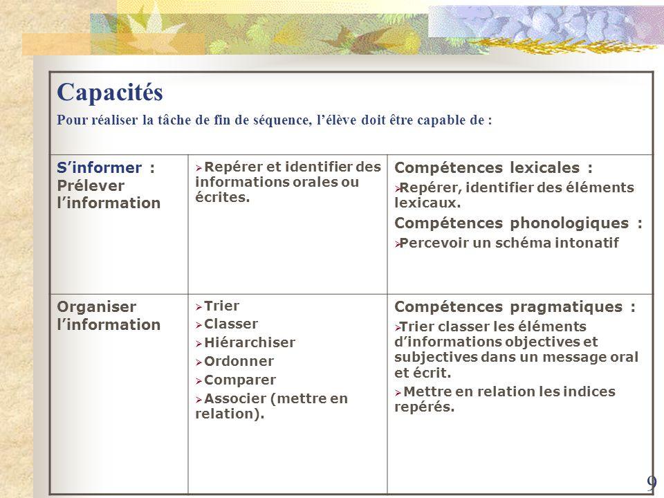 10 Capacités Pour réaliser la tâche de fin de séquence, lélève doit être capable de : Réaliser : choisir Sélectionner et choisir les informations pertinentes Compétences lexicales et pragmatiques.