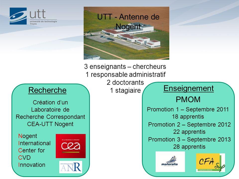 UTT - Antenne de Nogent Enseignement PMOM Promotion 1 – Septembre 2011 18 apprentis Promotion 2 – Septembre 2012 22 apprentis 3 enseignants – chercheu