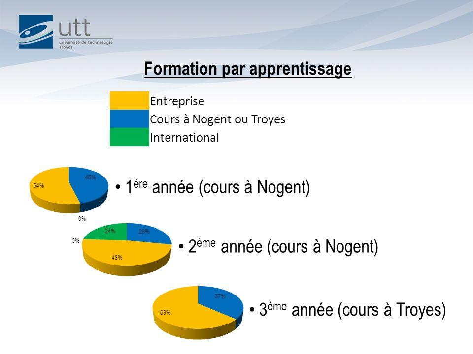 Formation par apprentissage 1 ère année (cours à Nogent) 2 ème année (cours à Nogent) 3 ème année (cours à Troyes) Entreprise Cours à Nogent ou Troyes