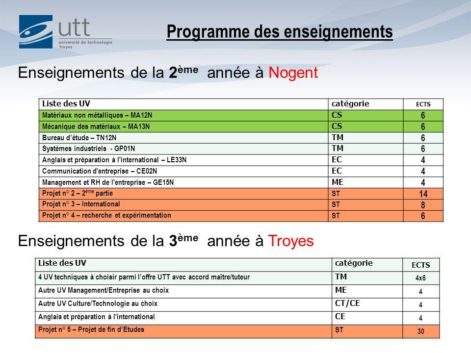 Programme des enseignements Liste des UVcatégorie ECTS 4 UV techniques à choisir parmi loffre UTT avec accord maître/tuteur TM 4x6 Autre UV Management