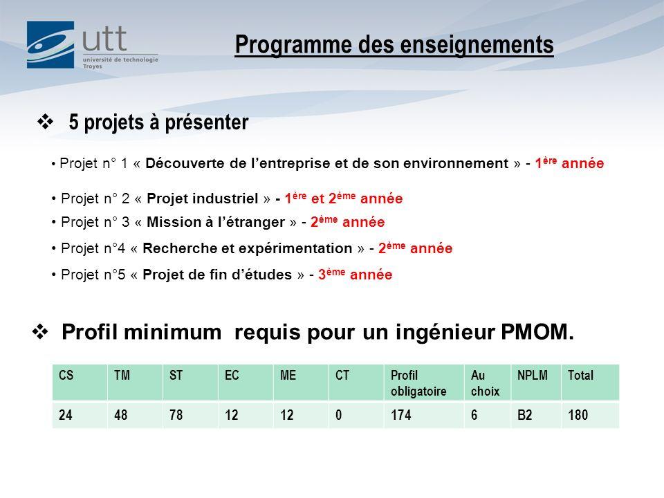 5 projets à présenter Projet n° 1 « Découverte de lentreprise et de son environnement » - 1 ère année Projet n° 2 « Projet industriel » - 1 ère et 2 è