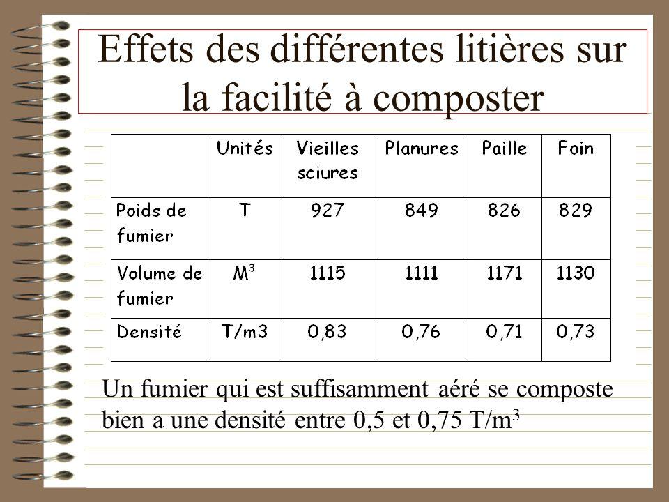 Effets des différentes litières sur la facilité à composter Un fumier qui est suffisamment aéré se composte bien a une densité entre 0,5 et 0,75 T/m 3