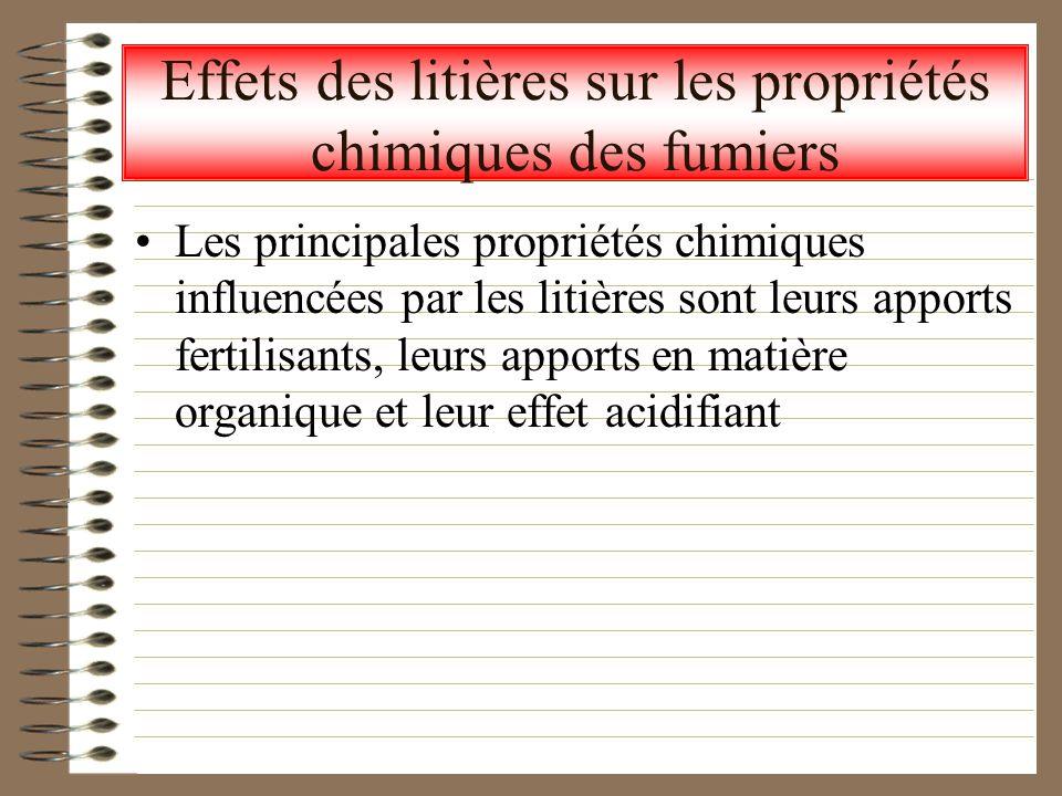 Effets des litières sur les propriétés chimiques des fumiers Les principales propriétés chimiques influencées par les litières sont leurs apports fert