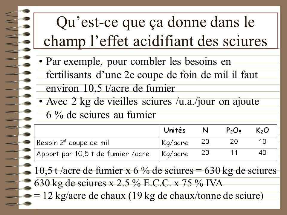 Quest-ce que ça donne dans le champ leffet acidifiant des sciures Par exemple, pour combler les besoins en fertilisants dune 2e coupe de foin de mil i