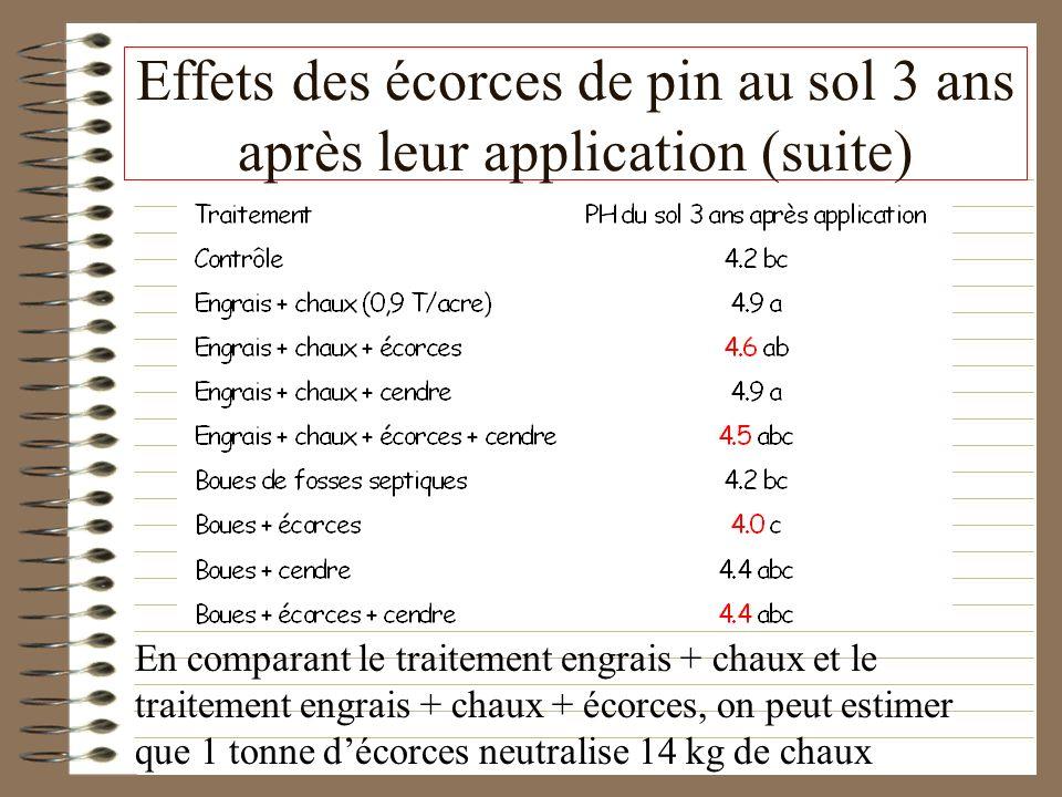 Effets des écorces de pin au sol 3 ans après leur application (suite) En comparant le traitement engrais + chaux et le traitement engrais + chaux + éc