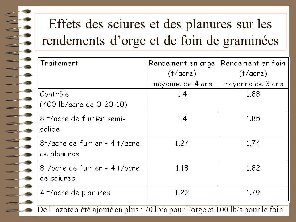 Effets des sciures et des planures sur les rendements dorge et de foin de graminées De l azote a été ajouté en plus : 70 lb/a pour lorge et 100 lb/a p