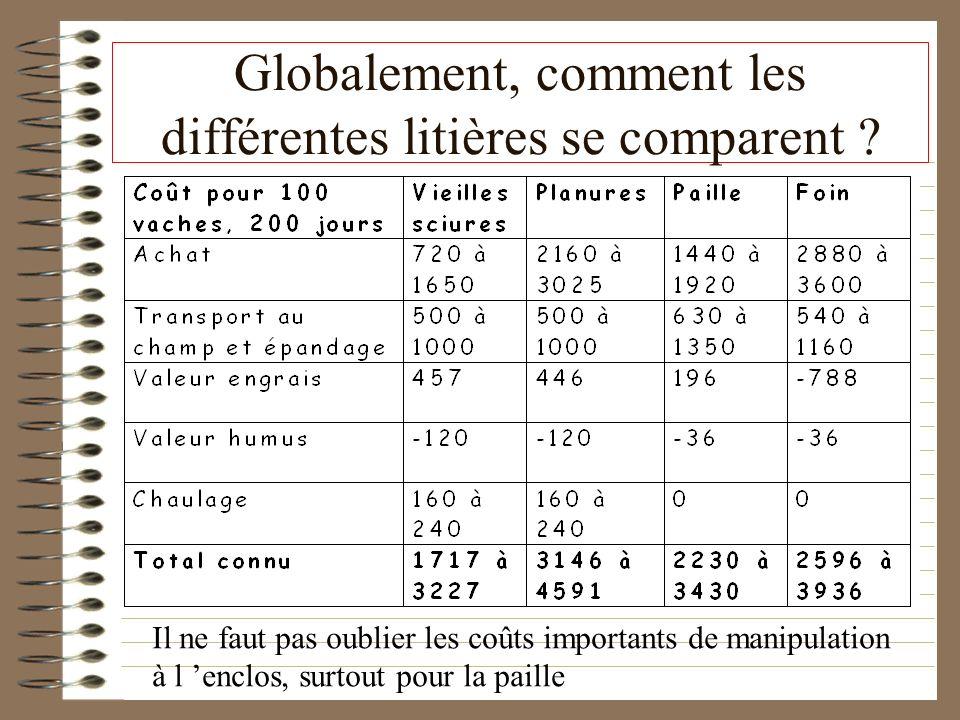 Globalement, comment les différentes litières se comparent ? Il ne faut pas oublier les coûts importants de manipulation à l enclos, surtout pour la p