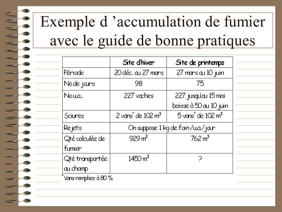 Exemple d accumulation de fumier avec le guide de bonne pratiques