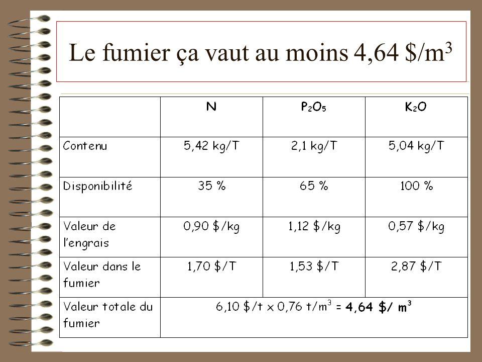Apports de matière organique par les litières Un acre de sol à 5 % de matière organique peut contenir 35 à 40 T dhumus stable