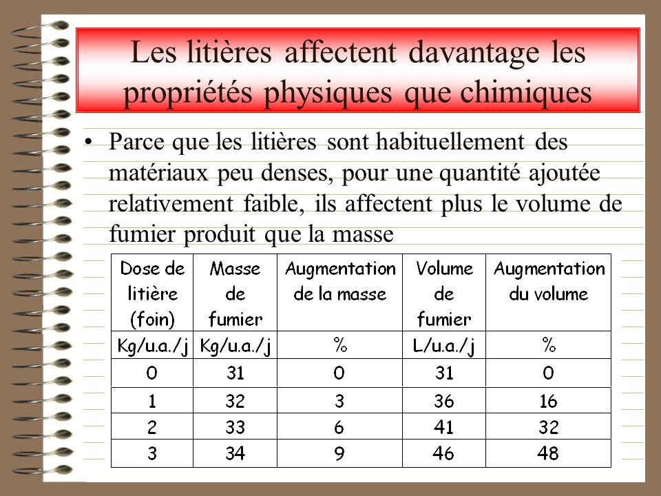 Les litières affectent davantage les propriétés physiques que chimiques Parce que les litières sont habituellement des matériaux peu denses, pour une