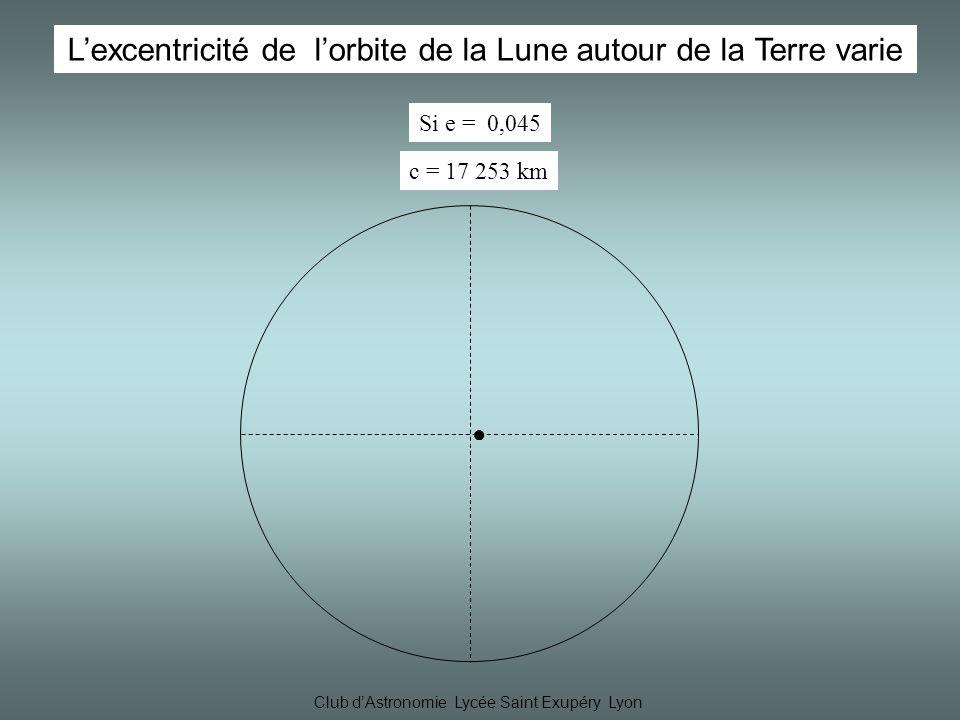 Club dAstronomie Lycée Saint Exupéry Lyon Si e = 0,045 Lexcentricité de lorbite de la Lune autour de la Terre varie c = 17 253 km