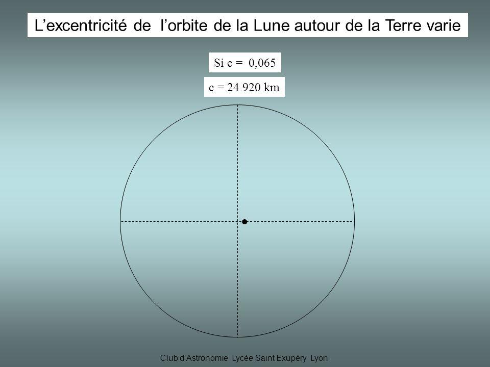 Club dAstronomie Lycée Saint Exupéry Lyon Lexcentricité de lorbite de la Lune autour de la Terre varie c = 24 920 km Si e = 0,065
