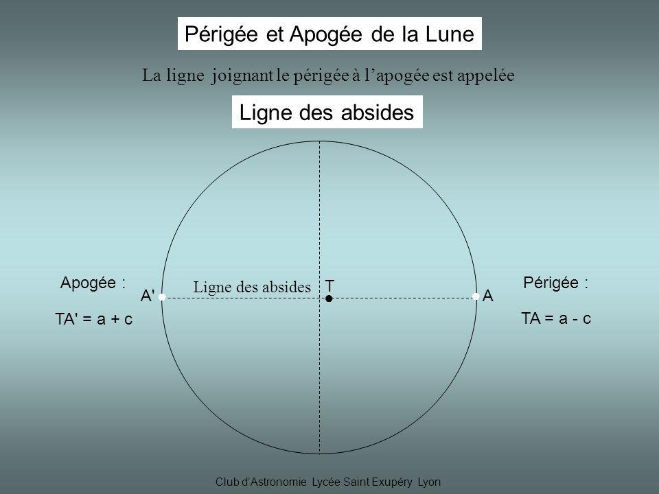 Club dAstronomie Lycée Saint Exupéry Lyon Périgée et Apogée de la Lune T AA A Périgée : TA = a - c Apogée : TA = a + c La ligne joignant le périgée à lapogée est appelée Ligne des absides