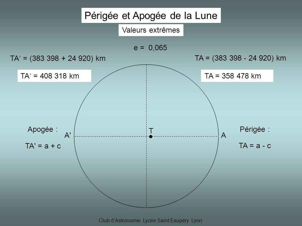 Club dAstronomie Lycée Saint Exupéry Lyon Valeurs extrêmes Périgée et Apogée de la Lune T AA A Périgée : TA = a - c Apogée : TA = a + c TA = (383 398 + 24 920) km TA = 408 318 km TA = (383 398 - 24 920) km TA = 358 478 km e = 0,065