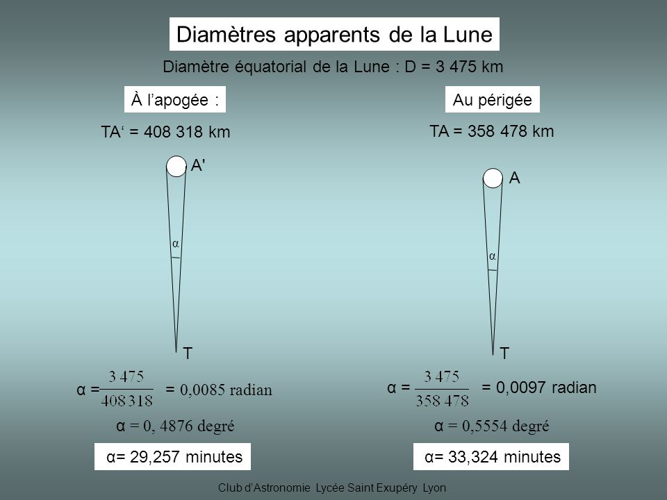 Club dAstronomie Lycée Saint Exupéry Lyon Diamètres apparents de la Lune Diamètre équatorial de la Lune : D = 3 475 km Au périgée TA = 358 478 km À lapogée : TA = 408 318 km α = 0,5554 degré α= 33,324 minutes α T A α T A A α = 0, 4876 degré α= 29,257 minutes α = = 0,0085 radian α = = 0,0097 radian