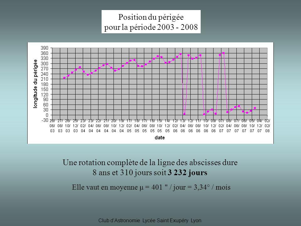 Club dAstronomie Lycée Saint Exupéry Lyon Elle vaut en moyenne μ = 401 / jour = 3,34° / mois Une rotation complète de la ligne des abscisses dure 8 ans et 310 jours soit 3 232 jours Position du périgée pour la période 2003 - 2008