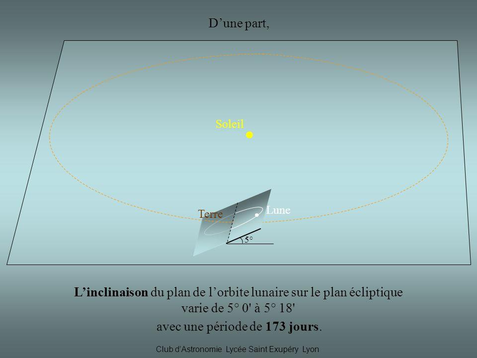 Soleil Lune Terre 5° Dune part, Linclinaison du plan de lorbite lunaire sur le plan écliptique varie de 5° 0 à 5° 18 avec une période de 173 jours.