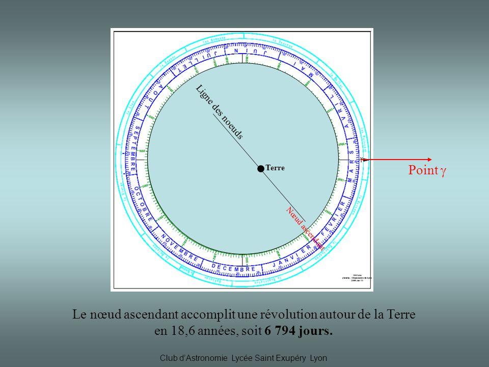Club dAstronomie Lycée Saint Exupéry Lyon Point Terre Ligne des noeuds Nœud ascendant Le nœud ascendant accomplit une révolution autour de la Terre en 18,6 années, soit 6 794 jours.
