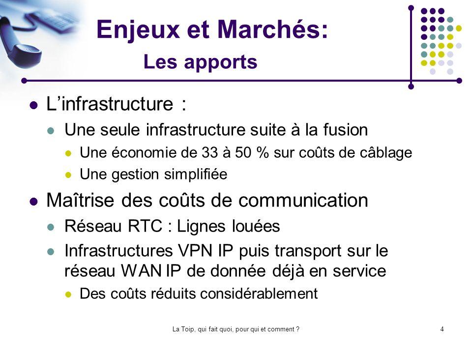La Toip, qui fait quoi, pour qui et comment ?15 LArchitecture On distingue 3 types darchitecture PABX connecté au réseau IP de lentreprise, utilisation dune passerelle (passage en douceur) Solution « Full IP » avec IPBX dans lentreprise avec une interface daccès au RTC.