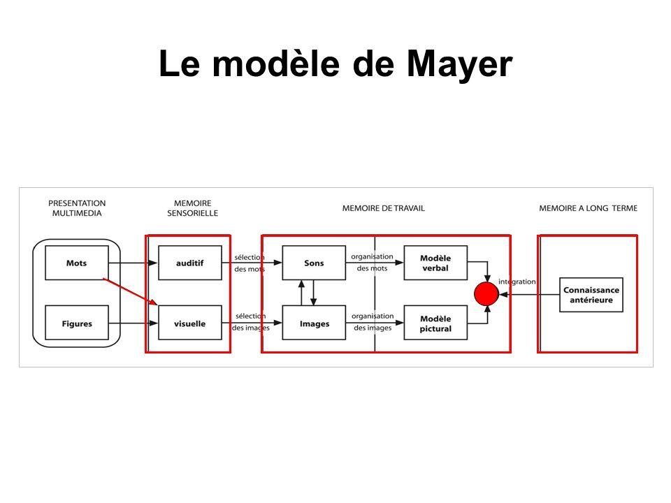 Le modèle de Mayer