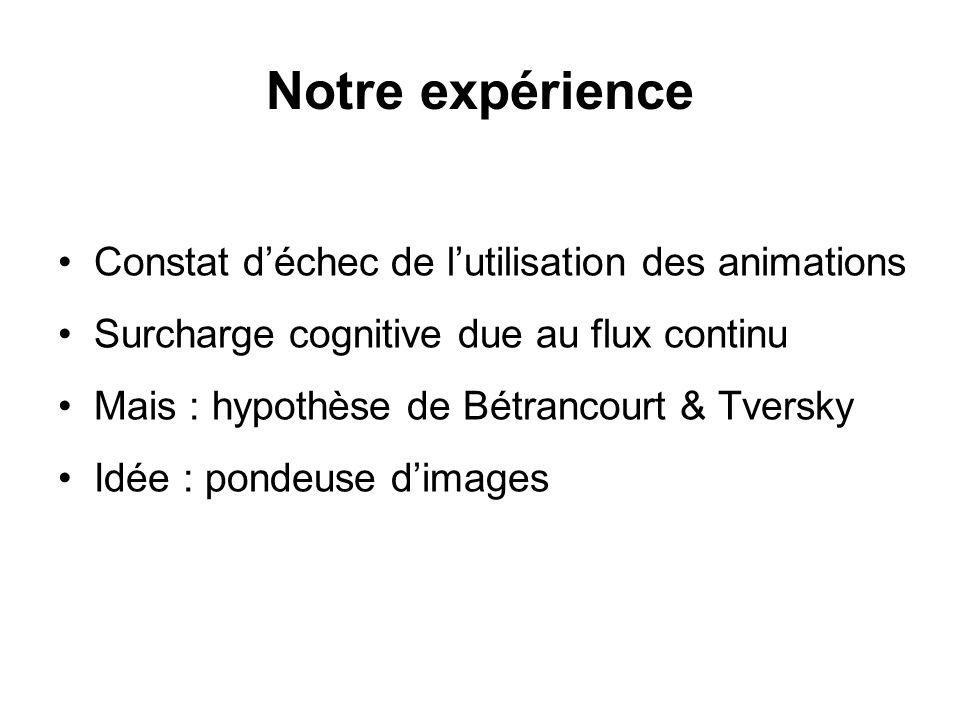 Notre expérience Constat déchec de lutilisation des animations Surcharge cognitive due au flux continu Mais : hypothèse de Bétrancourt & Tversky Idée : pondeuse dimages