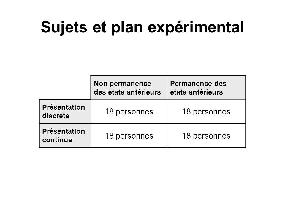 Sujets et plan expérimental Non permanence des états antérieurs Permanence des états antérieurs Présentation discrète 18 personnes Présentation continue 18 personnes