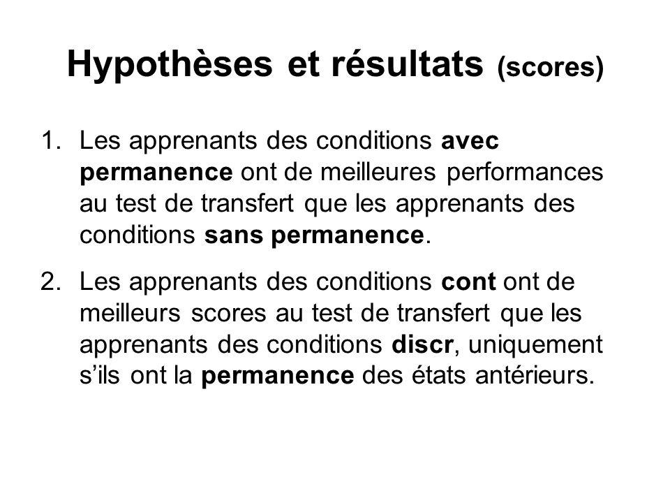 Hypothèses et résultats (scores) 1.Les apprenants des conditions avec permanence ont de meilleures performances au test de transfert que les apprenants des conditions sans permanence.