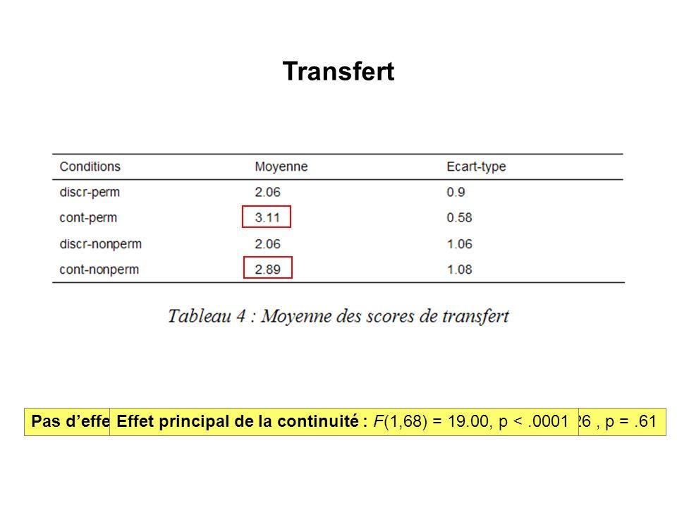 Transfert Pas deffet principal de la permanence : F(1,68) =.26, p =.61Pas deffet dinteraction entre permanence et continuité : F(1,68) =.26, p =.61Effet principal de la continuité : F(1,68) = 19.00, p <.0001