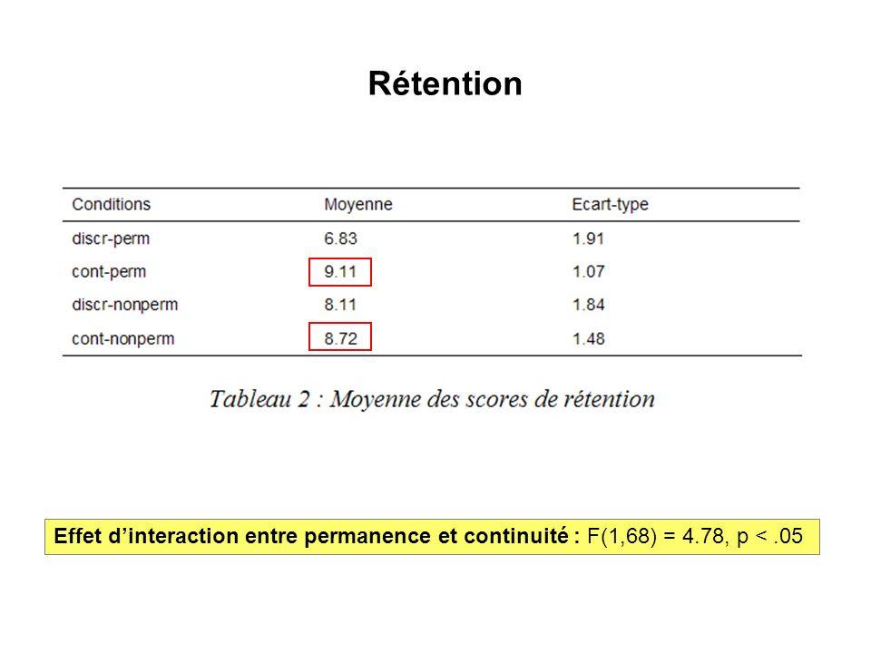 Rétention Effet principal de la continuité : F(1,68) = 14.37, p <.001Effet dinteraction entre permanence et continuité : F(1,68) = 4.78, p <.05