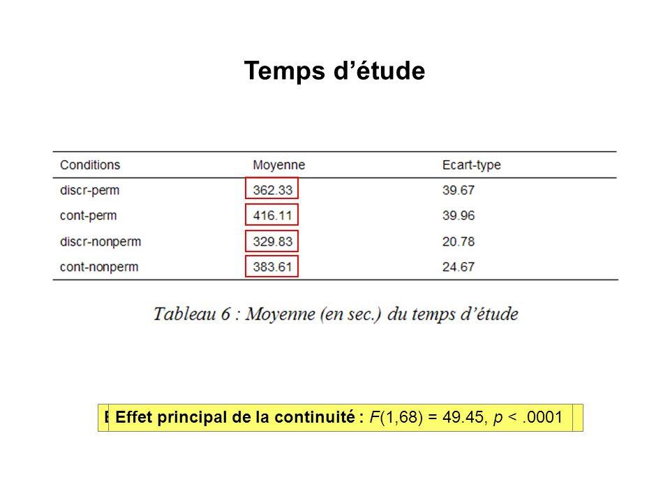 Temps détude Effet principal de la permanence : F(1,68) = 18.06, p <.0001Effet principal de la continuité : F(1,68) = 49.45, p <.0001