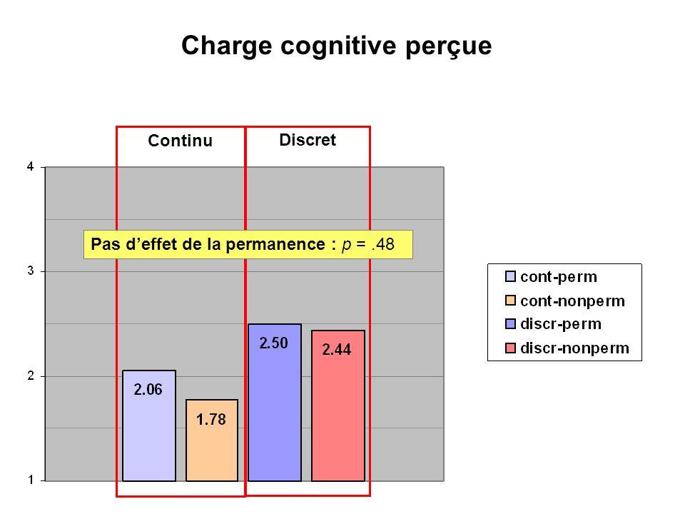 Charge cognitive perçue Discret Continu Effet principal de la continuité : p <.01Pas deffet de la permanence : p =.48