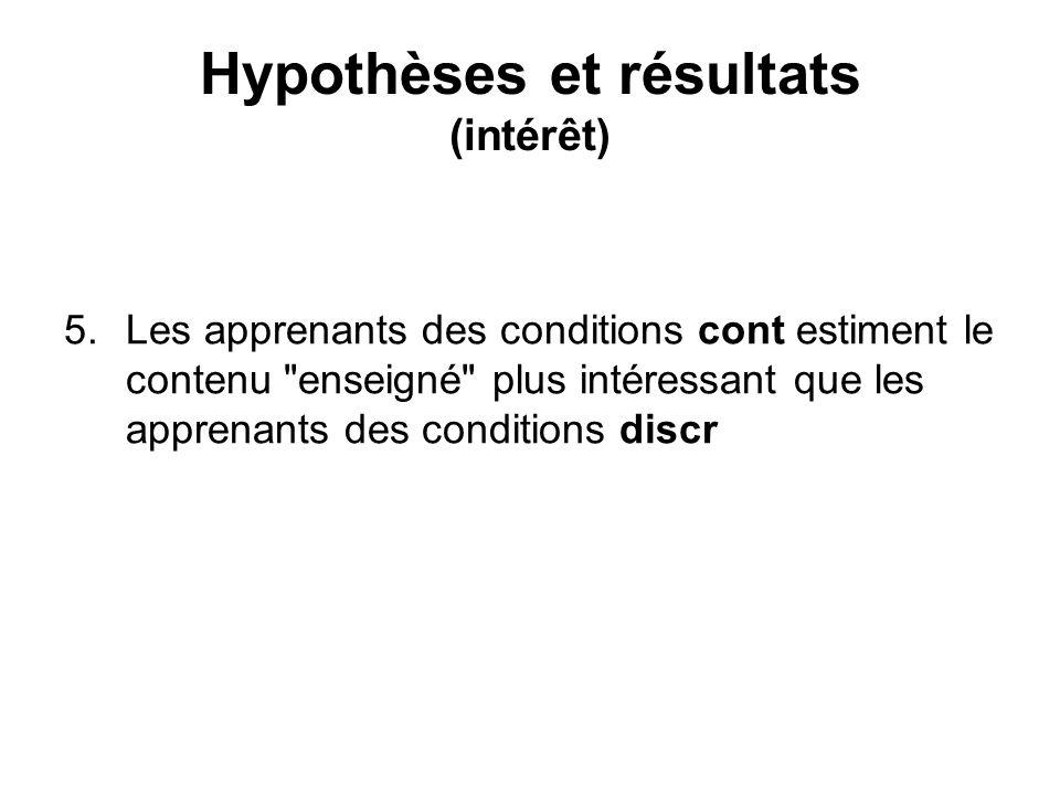 Hypothèses et résultats (intérêt) 5.Les apprenants des conditions cont estiment le contenu enseigné plus intéressant que les apprenants des conditions discr