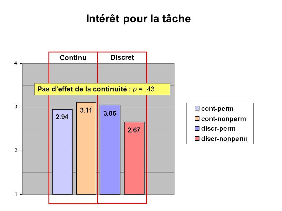 Intérêt pour la tâche Continu Discret Pas deffet de la permanence : p =.49Pas deffet de la continuité : p =.43