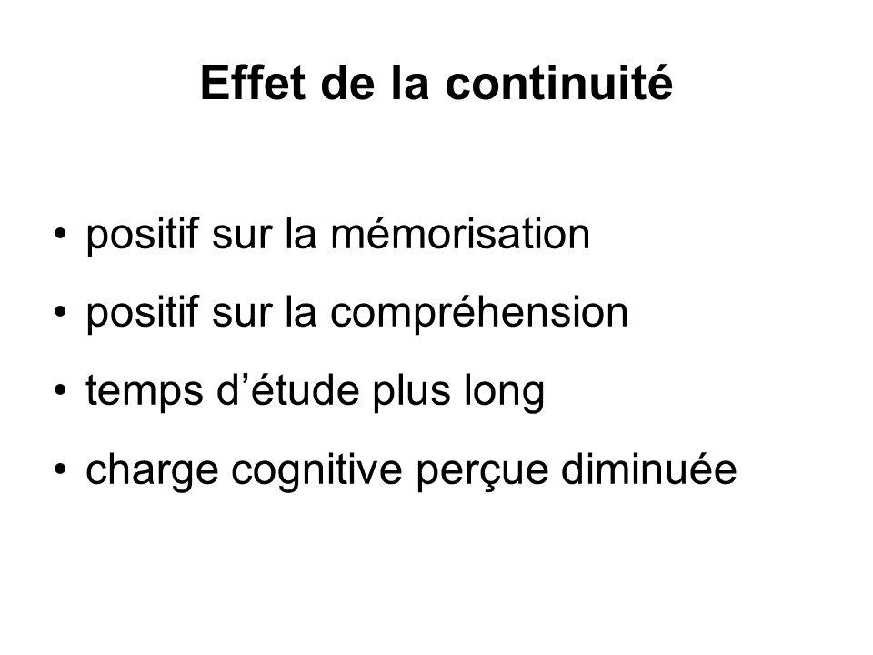 Effet de la continuité positif sur la mémorisation positif sur la compréhension temps détude plus long charge cognitive perçue diminuée