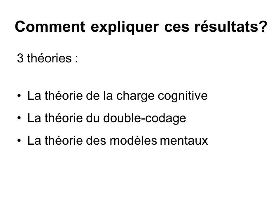 La théorie de la charge cognitive Leffet de dissociation de lattention Leffet de redondance exemple