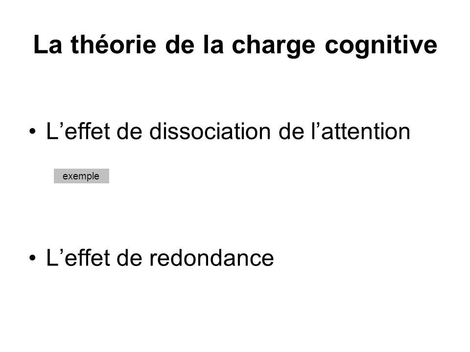 La théorie du double-codage 2 mécanismes indépendants dencodage de linformation : –visuel –verbal 2 hypothèses : 1.ces mécanismes sont complémentaires et sadditionnent 2.les images sont codées à la fois verbalement et picturalement