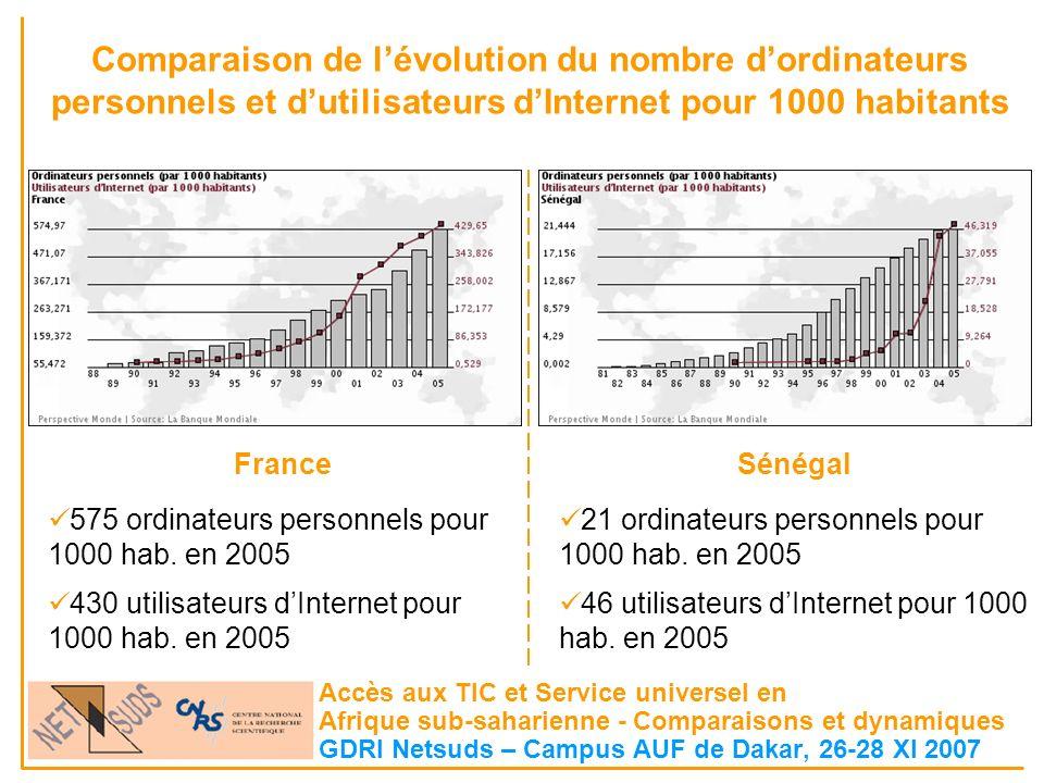 Comparaison de lévolution du nombre dordinateurs personnels et dutilisateurs dInternet pour 1000 habitants Accès aux TIC et Service universel en Afriq