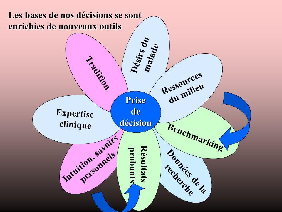 Les bases de nos décisions se sont enrichies de nouveaux outils Désirs du malade Données de la recherche Intuition, savoirs personnels Résultats proba