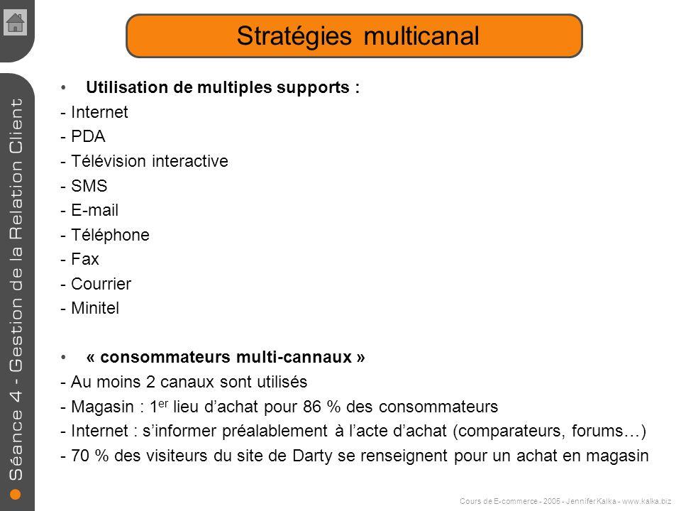 Cours de E-commerce - 2005 - Jennifer Kalka - www.kalka.biz Stratégies relationnelles Push Model Modèle de collecte d'information Ce n'est pas l'inter