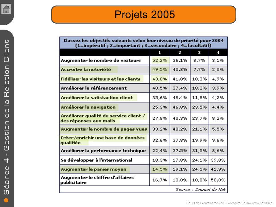 Cours de E-commerce - 2005 - Jennifer Kalka - www.kalka.biz Les attentes des consommateurs -Interlocuteur unique -Disponibilité élargie -Qualité de se