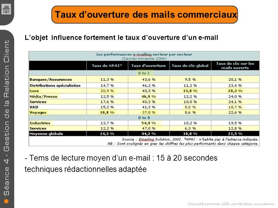 Cours de E-commerce - 2005 - Jennifer Kalka - www.kalka.biz E-mailing Plus de la moitié des marchands personnalisent leurs e-mails Un outil économique