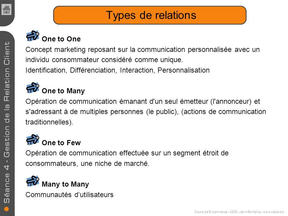 Cours de E-commerce - 2005 - Jennifer Kalka - www.kalka.biz Types de relations One to One Concept marketing reposant sur la communication personnalisée avec un individu consommateur considéré comme unique.