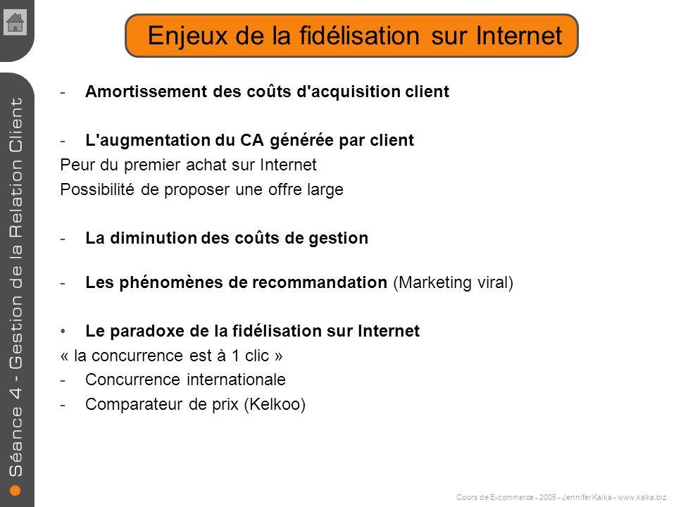 Cours de E-commerce - 2005 - Jennifer Kalka - www.kalka.biz Types de relations One to One Concept marketing reposant sur la communication personnalisé