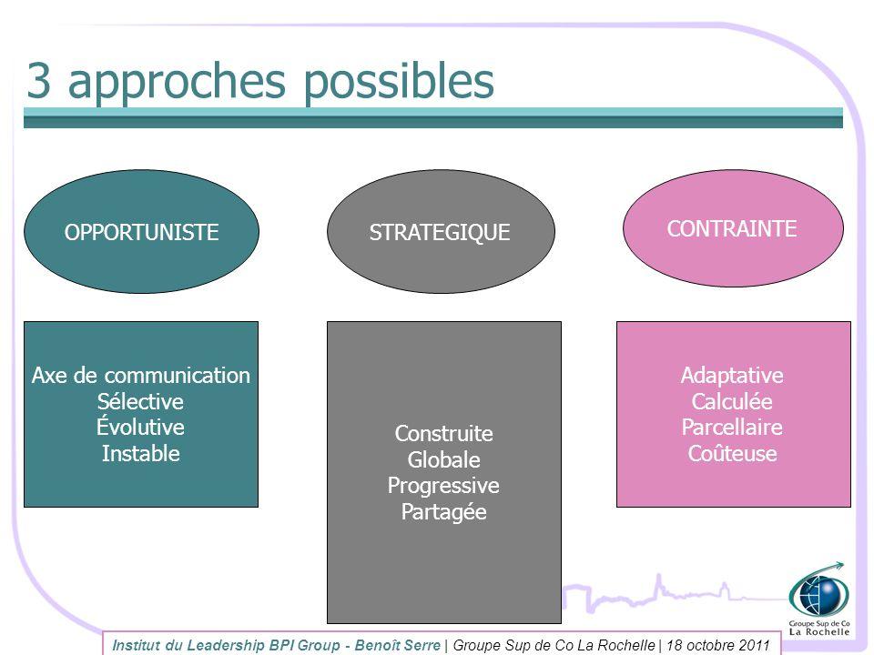 3 approches possibles Institut du Leadership BPI Group - Benoît Serre | Groupe Sup de Co La Rochelle | 18 octobre 2011 OPPORTUNISTE Axe de communicati
