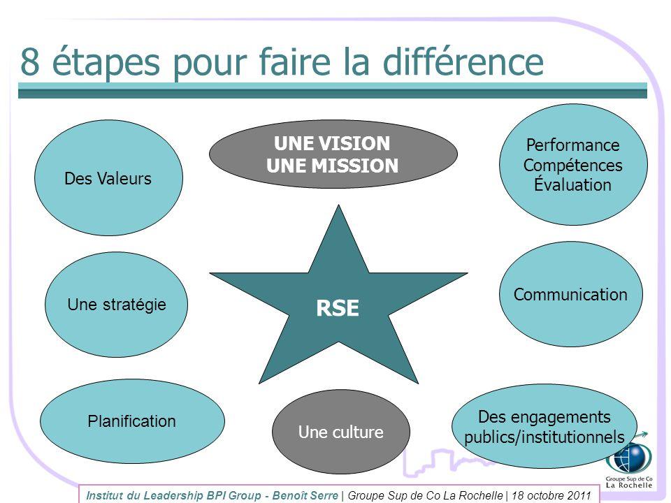 8 étapes pour faire la différence Institut du Leadership BPI Group - Benoît Serre | Groupe Sup de Co La Rochelle | 18 octobre 2011 RSE UNE VISION UNE