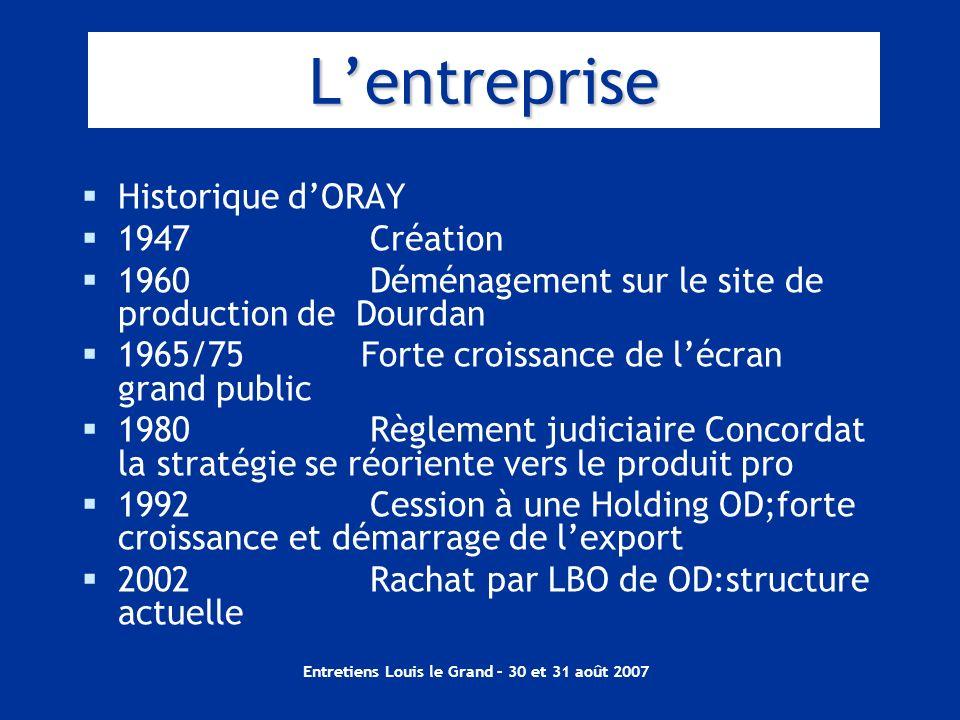 Entretiens Louis le Grand – 30 et 31 août 2007 Lentreprise Historique dORAY 1947Création 1960Déménagement sur le site de production de Dourdan 1965/75